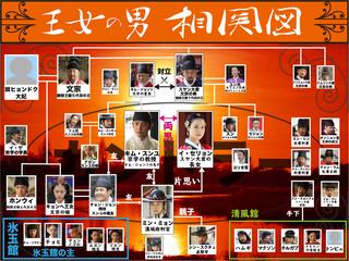 王女の男相関図.jpg
